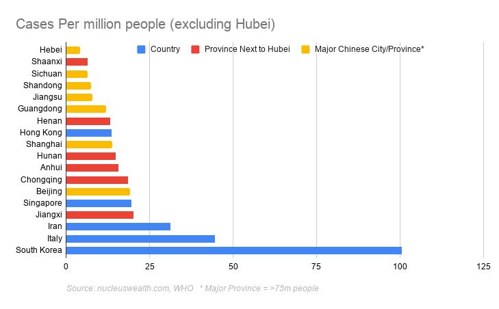 Covid-19 cases per million