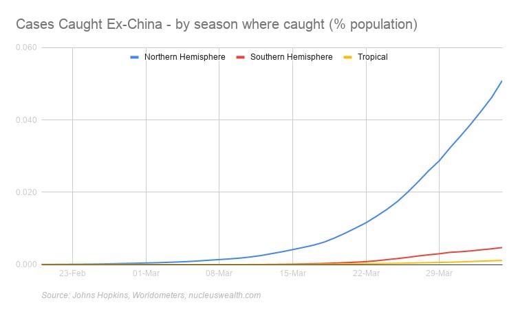 Coronavirus cases Summer vs Winter