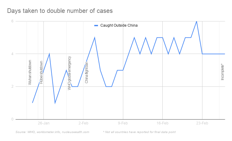 Days taken for Covid-19 cases outside China to double to double