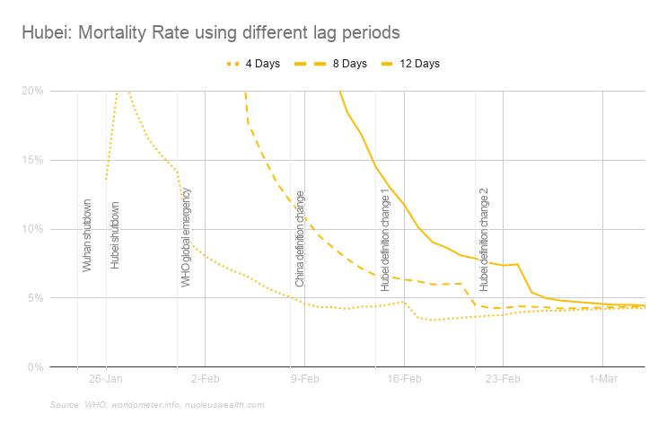 Hubei province Coronavirus mortality rate using different lag periods