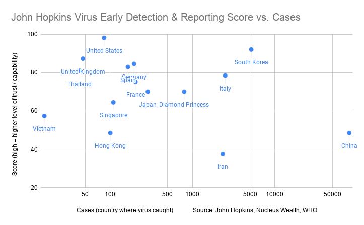 John Hopkins Virus Early Detection Reporting Score vs. Cases