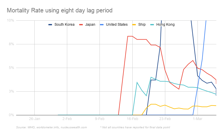 Mortality rates with an 8 day lag