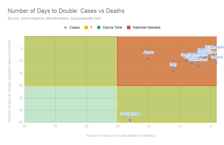 Number of Days to Double: Covid-19 Cases vs Deaths