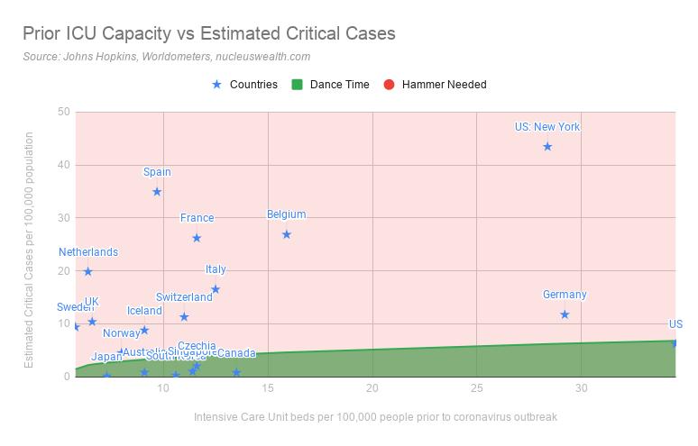 Prior ICU Capacity vs Estimated Critical Coronavirus Cases