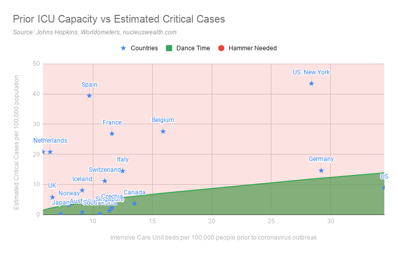 Prior ICU Capacity vs Estimated Critical Coronavirus Cases