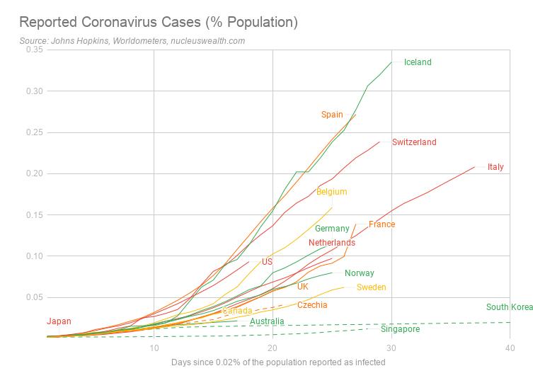 Reported coronavirus cases percent population