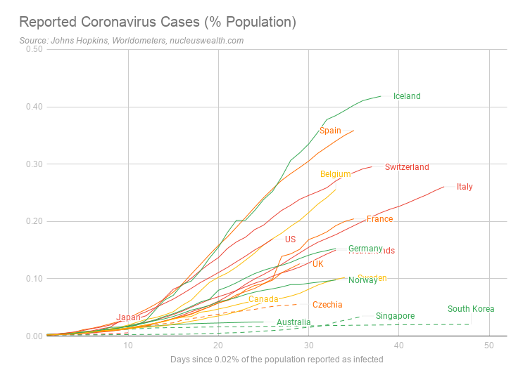 Reported coronavirus cases percent population