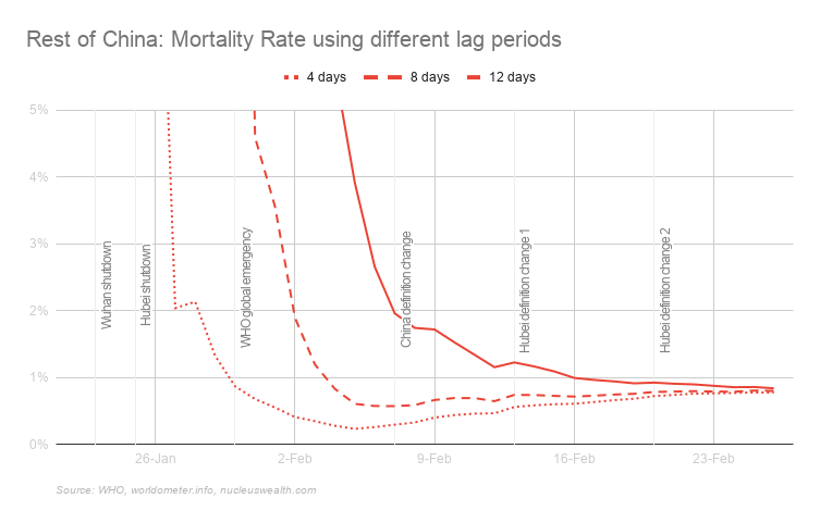 China Covid-19 mortality rate using different lag periods