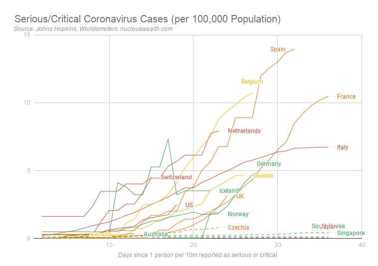 Serious/Critical coronavirus cases per 100,000 population