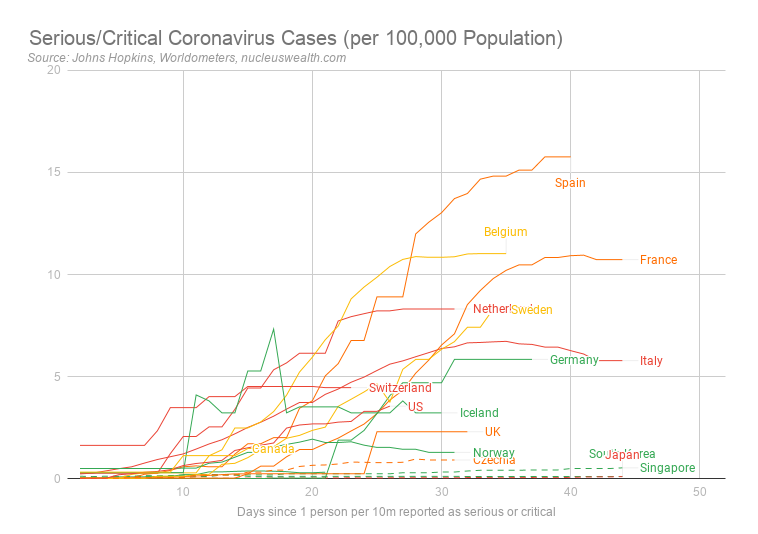 Serious/Critical coronavirus cases per 100,000 population