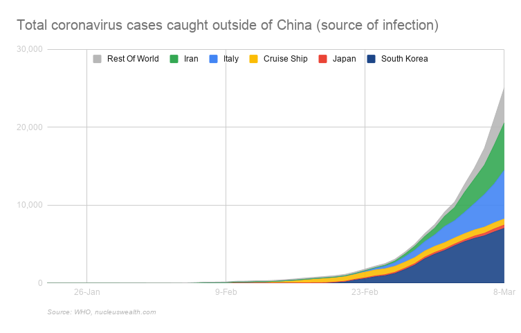 Total Covid-19 cases caught outside of China