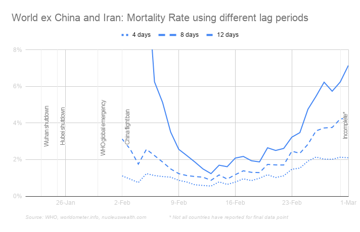 Lagtime mortality percentage increase