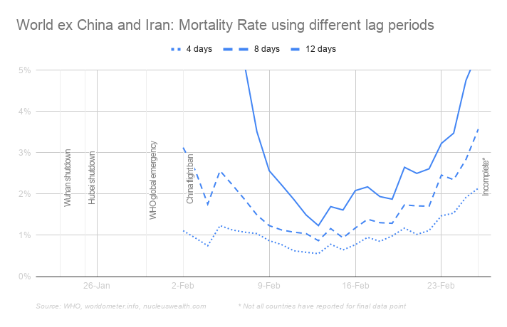 Coronavirus mortality outside China and Iran